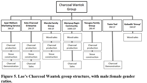 charcoal wantok group structure