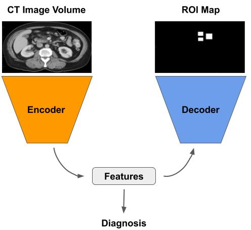 AI techniques for colon cancer diagnosis