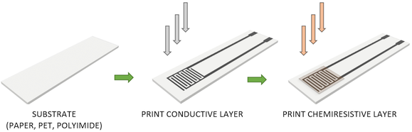 Illustration of multi-layer direct-to-substrate printed chemiresistive sensors